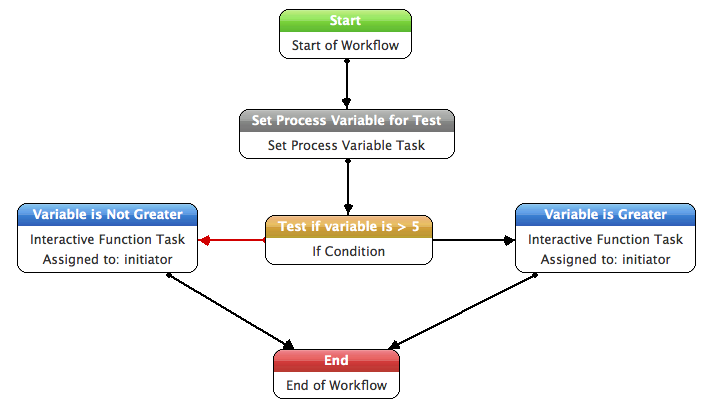 Interactive Workflow Image