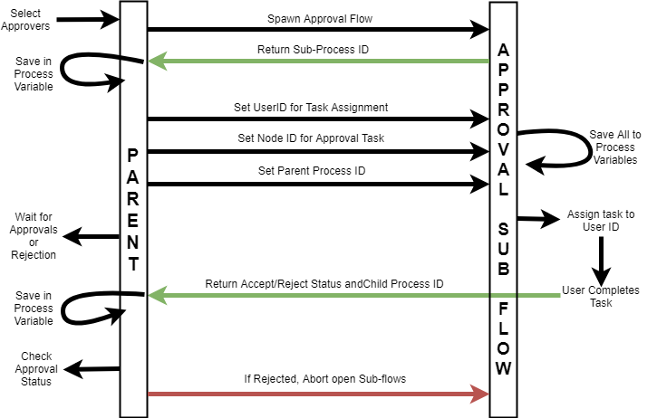 Figure 3 - JPL Data Flow